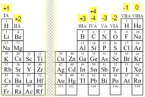 printable periodic table of elements with oxidation numbers oxidation number namakiri