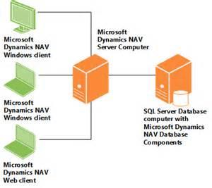 system requirements | microsoft dynamics nav
