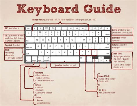 keyboard layout shortcut critical photoshop keyboard shortcuts to make your life easier
