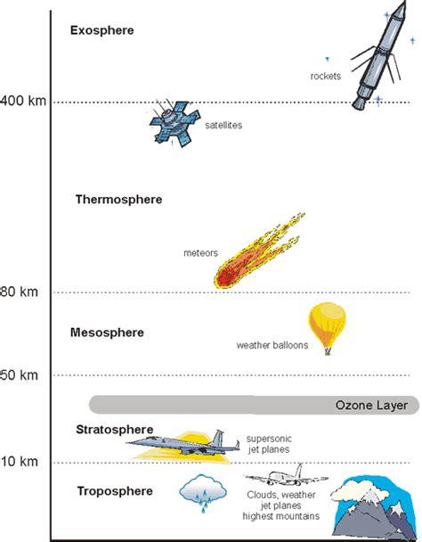 Atmosphere Layers Worksheet by The Atmosphere