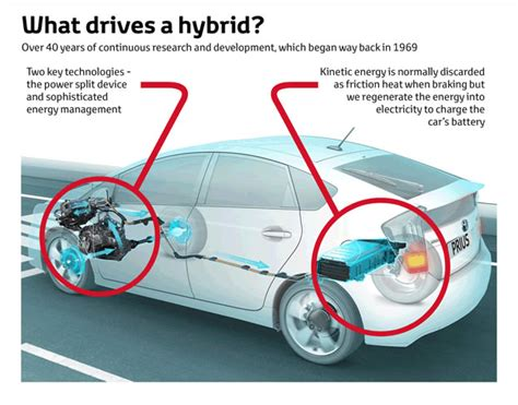 How Does Electric Car Aerial Work How Hybrid Cars Engine How Do Hybrid Cars Work Hd