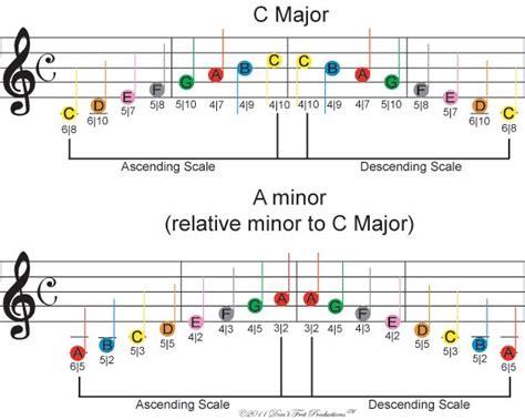 music scale coloring pages 50 mejores im 225 genes sobre armadura de clave en pinterest