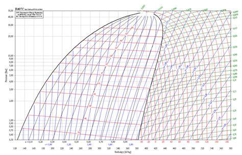 diagramme enthalpique r744 pdf forum actu les fluides frigorig 232 nes diagramme