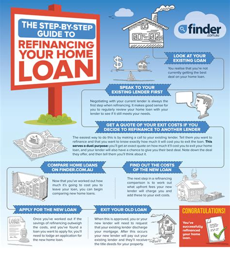 compare refinance home loan rates from 3 49 finder au
