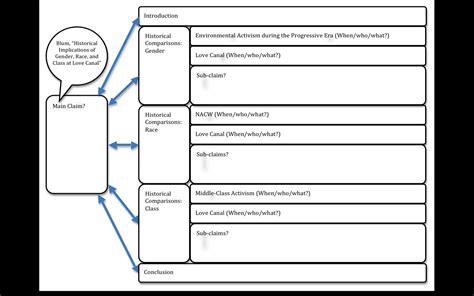 structure argumentative essay personal statement essay writing
