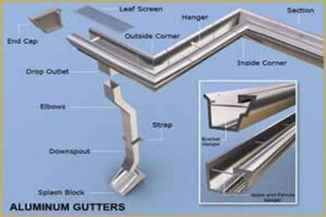 roofing how to install rain gutters other diagram how to