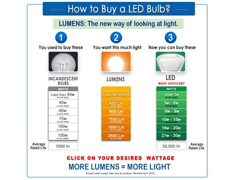 Compare Led Light Bulbs To Incandescent Wattage And Brightness Comparison Incandescent Vs Cfl Vs Led Bulbamerica