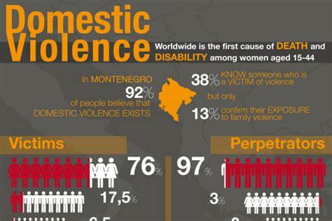 domestic violence statistics 19 scarey domestic violence in the workplace statistics