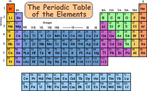 Semiconductor Periodic Table by Cyberphysics Semiconductors