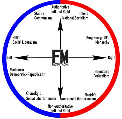 political spectrum diagram more evidence that nazism was left wing page 9