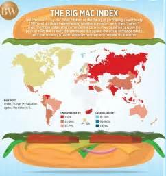 The Economists 2006 Big Mac Index by The Big Mac Index The Economic Transcript