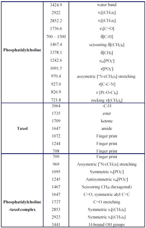 pin ir spectroscopy table a level i18png on