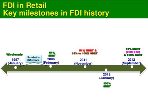 Mba Finance In Retail Sector by Fdi In Retail Managing Finance Mini Mba Free