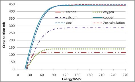 nuclear cross section calculation a calculation method of nuclear cross sections of proton