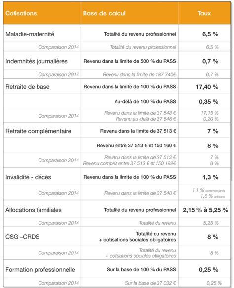calcul base cotisations apprenti 2016 tns zoom sur les nouveaux taux de cotisation et la