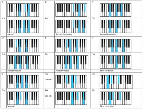 piano keyboard chord chart printable printable piano chords for beginners frechel info