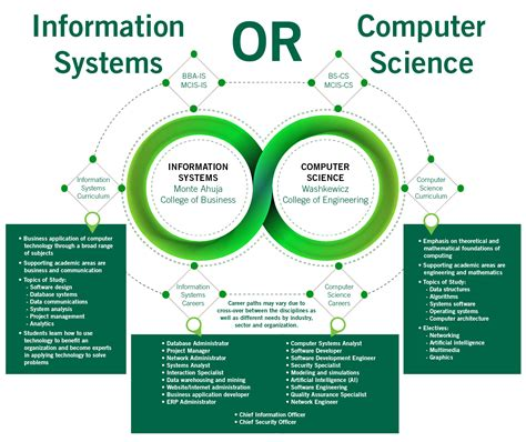 Mba Vs Computer Science by Computer Science Information Systems And Technology