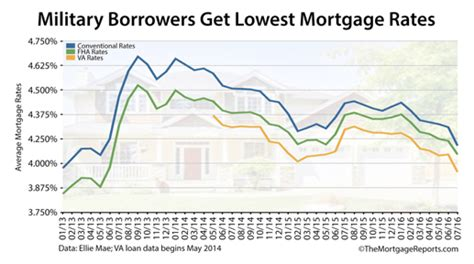 how to find the best va mortgage loan rates today 6 tips