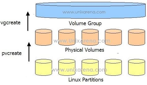 howto lvm linux linux lvm volume group operations unixarena