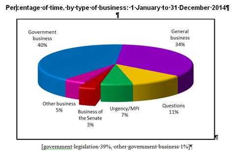 U S House Of Representatives Calendar House Of Representatives Members Chart Memes