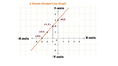 exle of x axis image gallery line graph axis