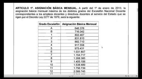 tabla salarial docentes 2277 2016 tabla salarial docente 2013 2277 youtube