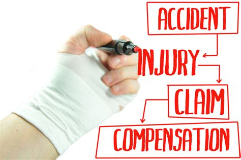Personal Injury   Law Office of Mark Cohan   Dallas, Texas