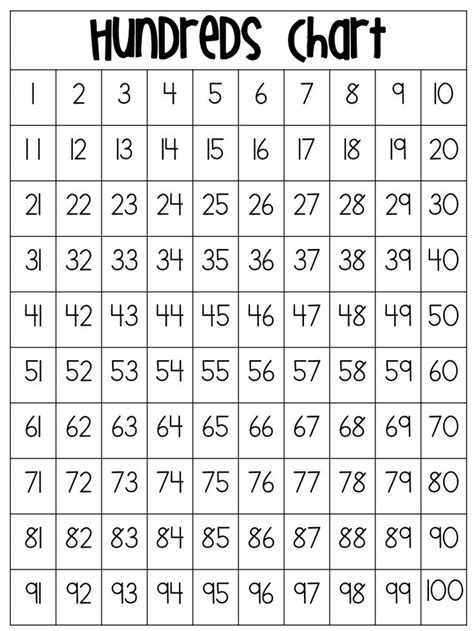printable one hundreds chart 100s chart pdf search results calendar 2015