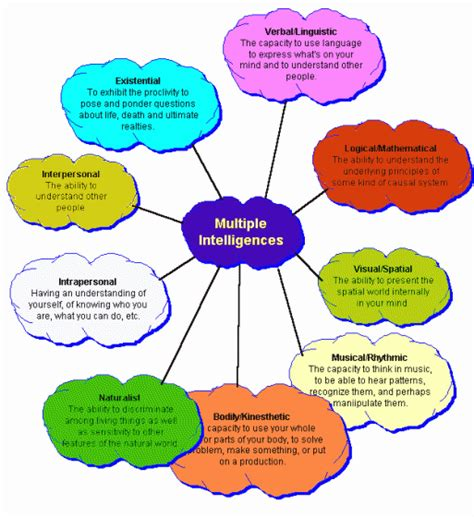color of intelligence how to improve all 9 types of intelligences examined