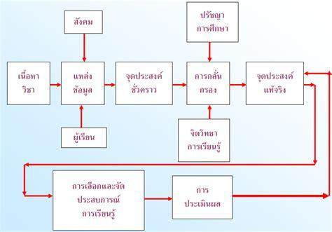 Curriculum Model Of Hilda Taba Best Features ใบประกอบว ชาช พคร การพ ฒนาหล กส ตร