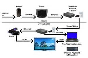 internet tv connection diagram
