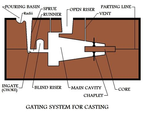 pattern layout in casting different metal casting processes used in the manufacture