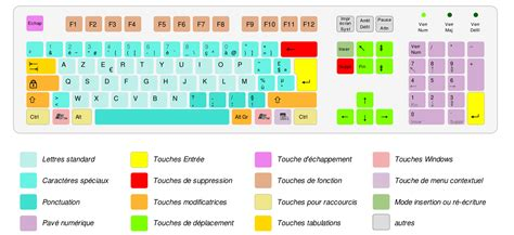 keyboard layout qwerty azerty azerty wikipedia