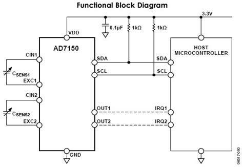 analog layout design guidelines capacitance sensor design using analog devices capacitance