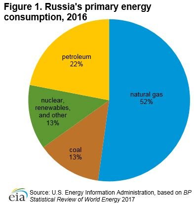 russia energy profile: economic growth driven by energy