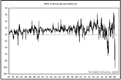 mish's global economic trend analysis: crude situation