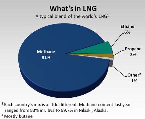 all you need to know about lng | oilprice.com