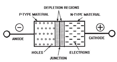 pn junction as rectifier basic electricity and electronics small signal diodes