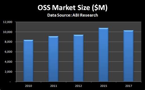 oss mobile broadband traffic management abi research mobile oss