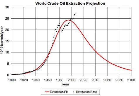 depletion curves: what oil depletion teaches us in