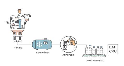 diagramme de fabrication de yaourt pdf le lait circuit de fabrication les produits laitiers