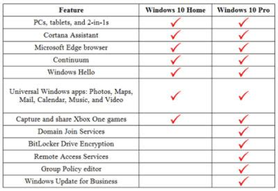 what s the difference between windows 10 home and windows