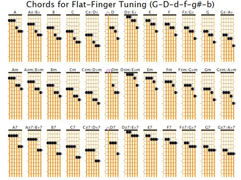 how to get better at bar chords what guitar tunings allow many chords without fretting