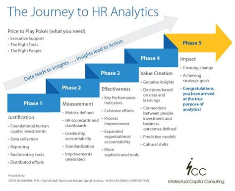 The Journey To Hr Analytics Are You Using Hr Analytics And Metrics Effectively Hr Hr Metrics Template