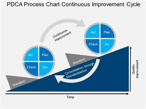 Process Improvement Plan Template Powerpoint by Sy Pdca Process Chart Continuous Improvement Cycle Flat