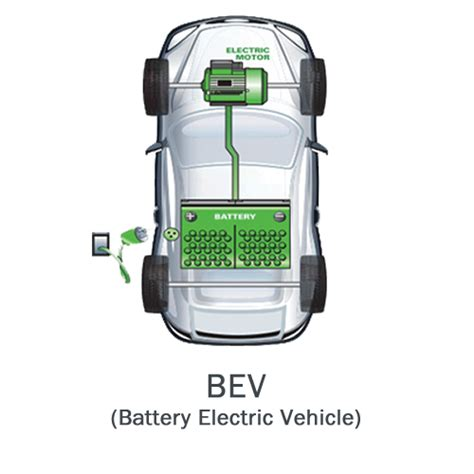electric vehicles battery battery electric vehicles vehicle ideas