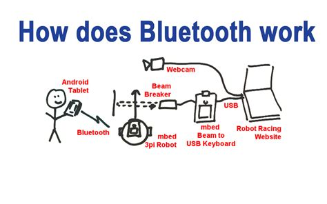 what is bluetooth easyacc media center