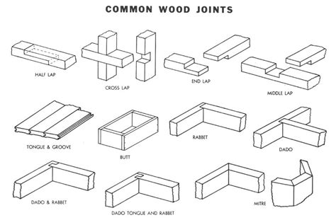 joints in woodwork wood joints archives shop class