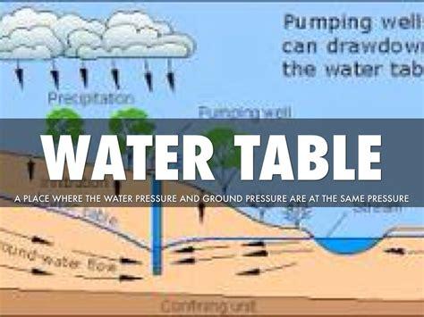 what is a water table what is a water table in science table designs