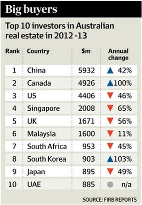 canadians  big buyers  australian real estate boom times    canadas housing